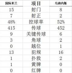 意甲-卢卡库进球 劳塔罗传射 国米5-1主场16连胜